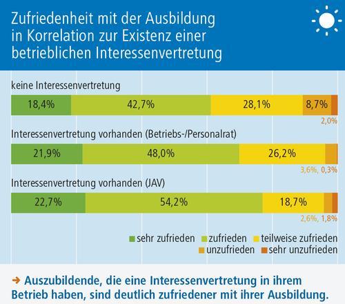 Grafik 9 Interessenvertretung