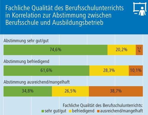 Grafik B2 Abstimmung