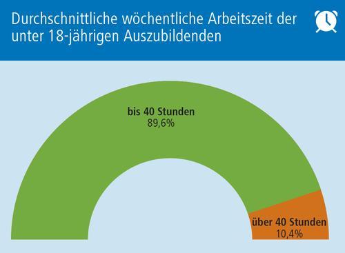Grafik 7 Arbeitszeit u18